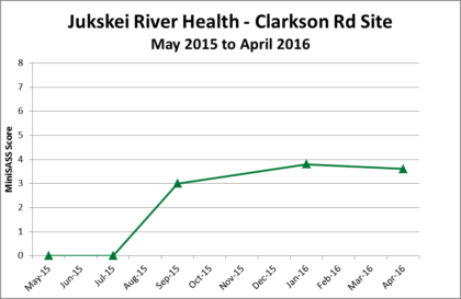 Jukskei River Clarkson trackers May 2016
