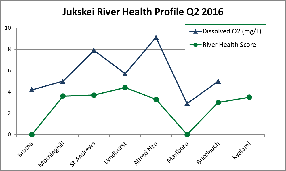 Jukskei River health profile May 2016