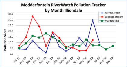 Modderfontein Stream pollution tracker by month