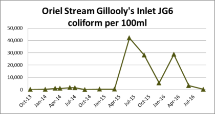 Oriel Stream Inlet Gillooly's Farm sewage contamination