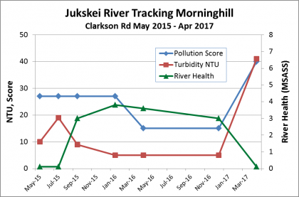 Graph showing pollution vs river health at Clarkson Rd, Morninghill, from April 2015 to April 2017 with drastic decline in 2017