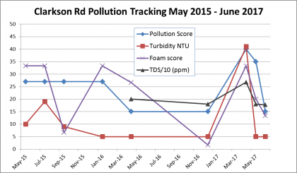 Graph showing upper Jukskei River pollution trends at Clarkson Rd Morninghill 2015 to June 2017