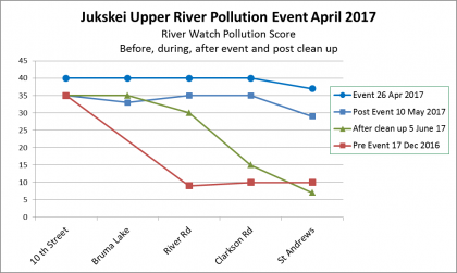 Graph showing upper Jukskei River RiverWatch Pollution Score Dec 2016 to June 2017