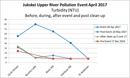 Graph showing upper Jukskei River Turbidity Dec 2016 to June 2017