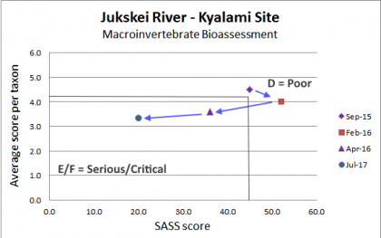 Graph showing Jukskei River Health drops steadily from 2015 to 2017 as determined by macro invertebrate assessment SASS5