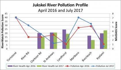 Graph comparing Jukskei River pollution profile and river health profile (MiniSASS) from source to Kyalami in 2016 and 2017