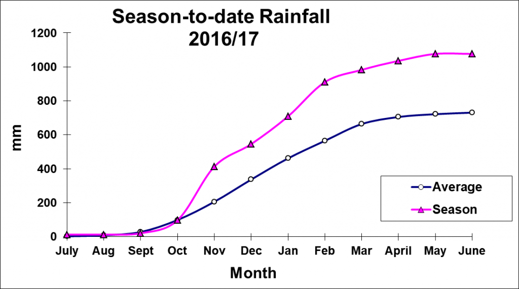 Graph of cumulative rainfall for Edenvale from July 2016 to June 2017, compared to average, showing an extremely wet season