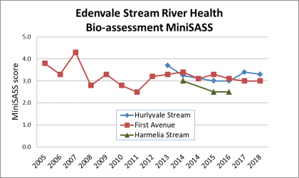 Graph showing River Health trend for Edenvale Stream and tributaries from 2005 to 2018, with a sharp decline in the last year. Shows poor state at all sites, but Harmelia Stream poorest.