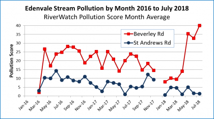 Graph showing upper Edenvale Stream pollution, RiverWatch monthly average score for 28 months to July 2018. The Harmelia branch, from Klopper Park, is highly polluted specially in May and July