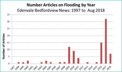 Graph showing number of articles on flooding in Bedfordview Edenvale News by year 1997 to August 2018, with peaks after 2009 flood and 2016 floods.