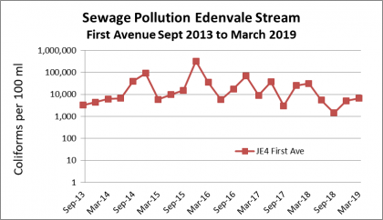 Graph showing trend in coliform counts per 100 ml for Edenvale Stream 2013 to March 2018 from Ekurhuleni Water Quality Reports, showing high level sewage contamination