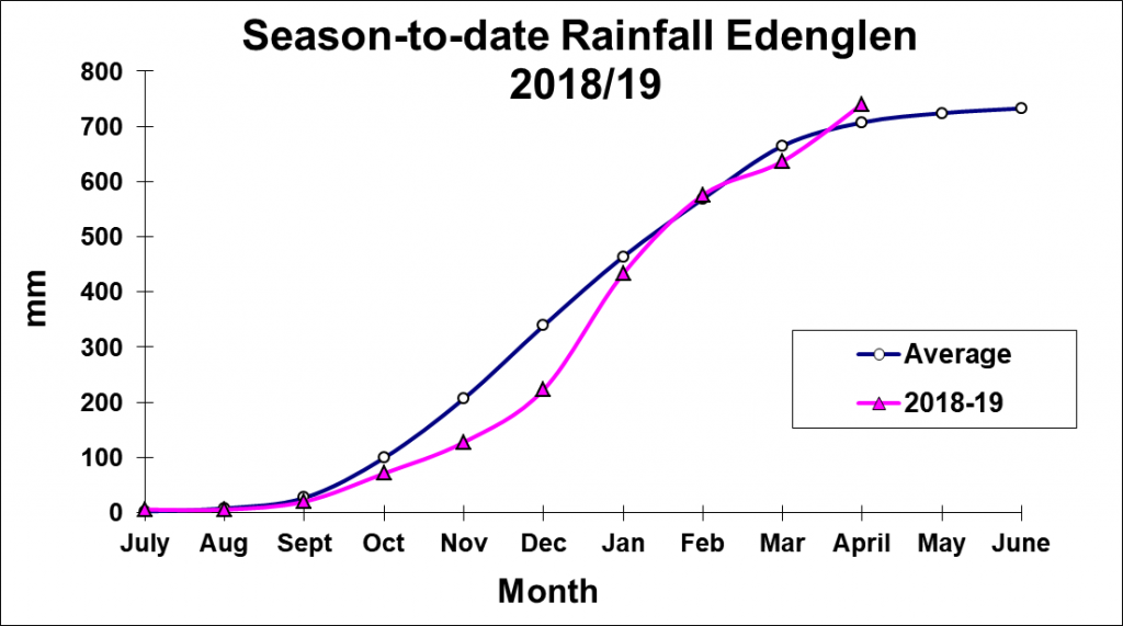 Graph of cumulative season rainfall for Edenvale from July 2018 to April 2019, compared to average. It shows a dry first half season and a rapid catch up to average from January