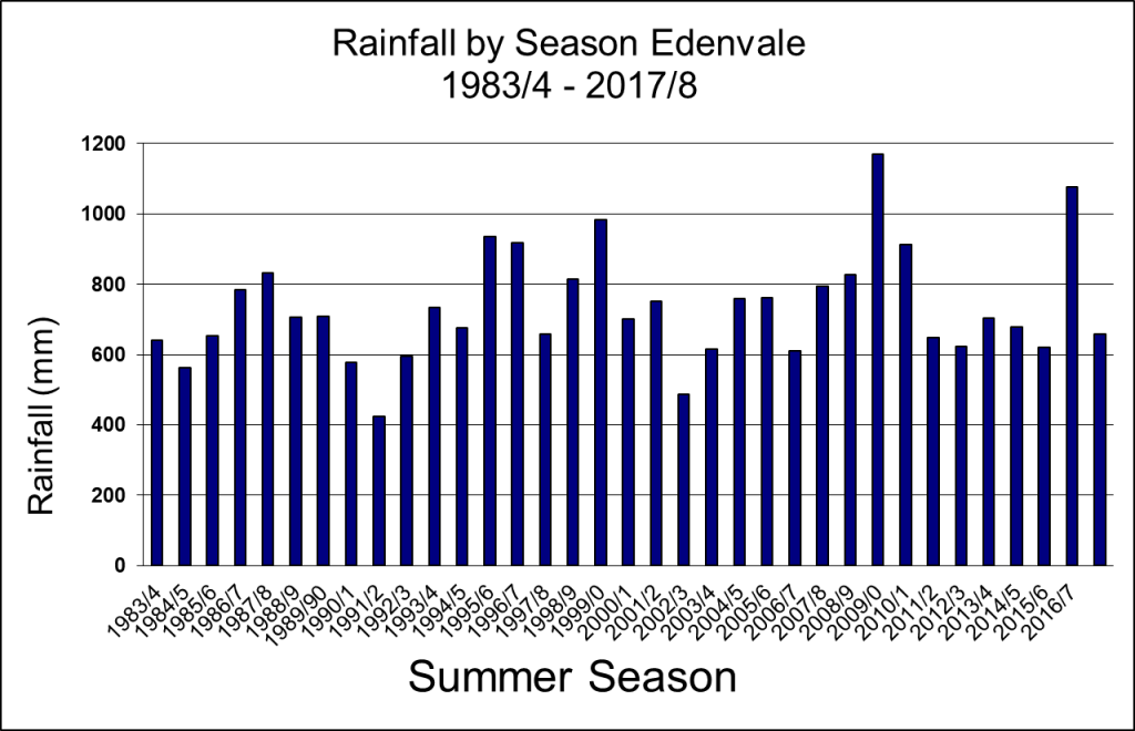 Graph of rainfall by season in Edenglen from 1983/84 to 2017/18, showing a cyclical trend