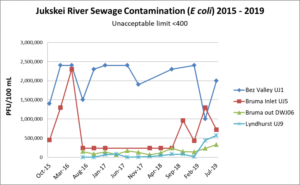 raph of upper Jukskei River E coli by Quarter 2015 to July 2019, with increases in the recent four quarters