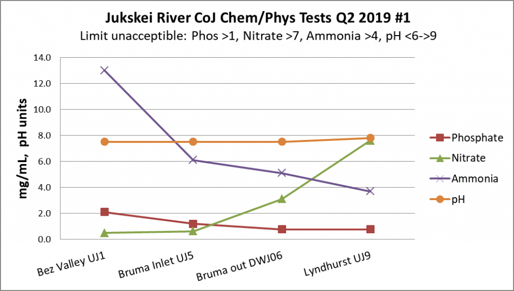 Phosphate, nitrate and ammonia concentrations at four sites in the Upper Jukskei River in 2019, showing downstream trends