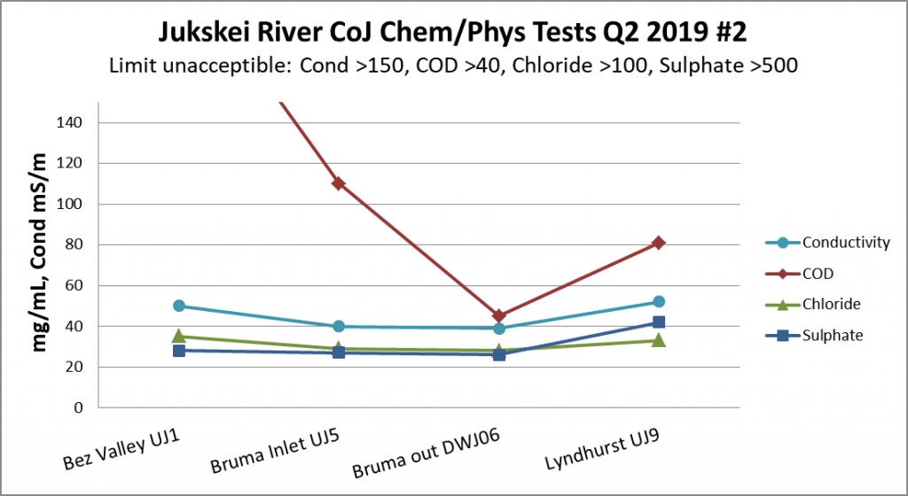 Chloride and sulphate concentrations at four sites in the Upper Jukskei River in 2019, showing downstream trends